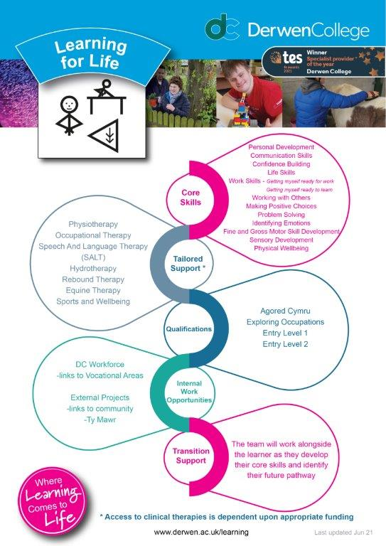 Learning for Life Curriculum Overview June 2021