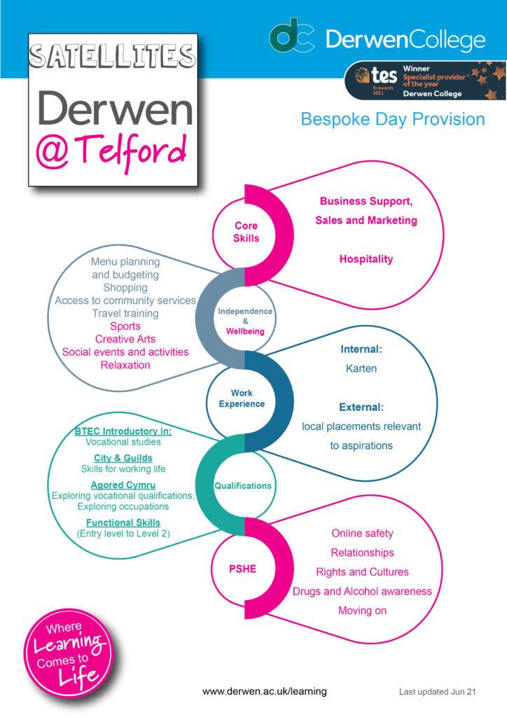 Telford Curriculum overview June 2021