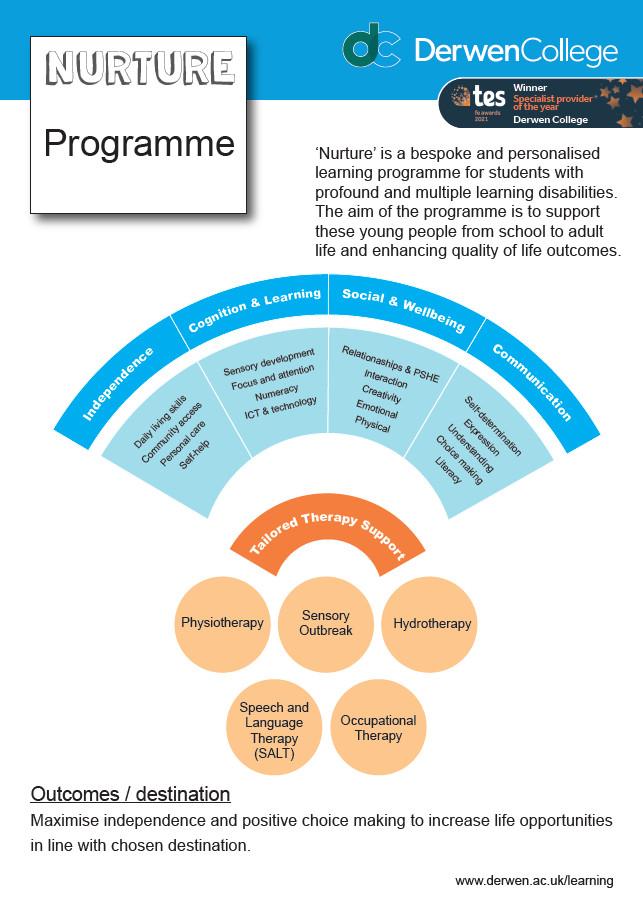 Nurture Curriculum overview July 2021