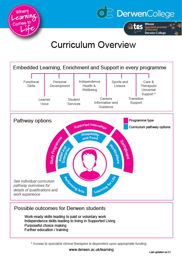 Curriculum Overview for Derwen College